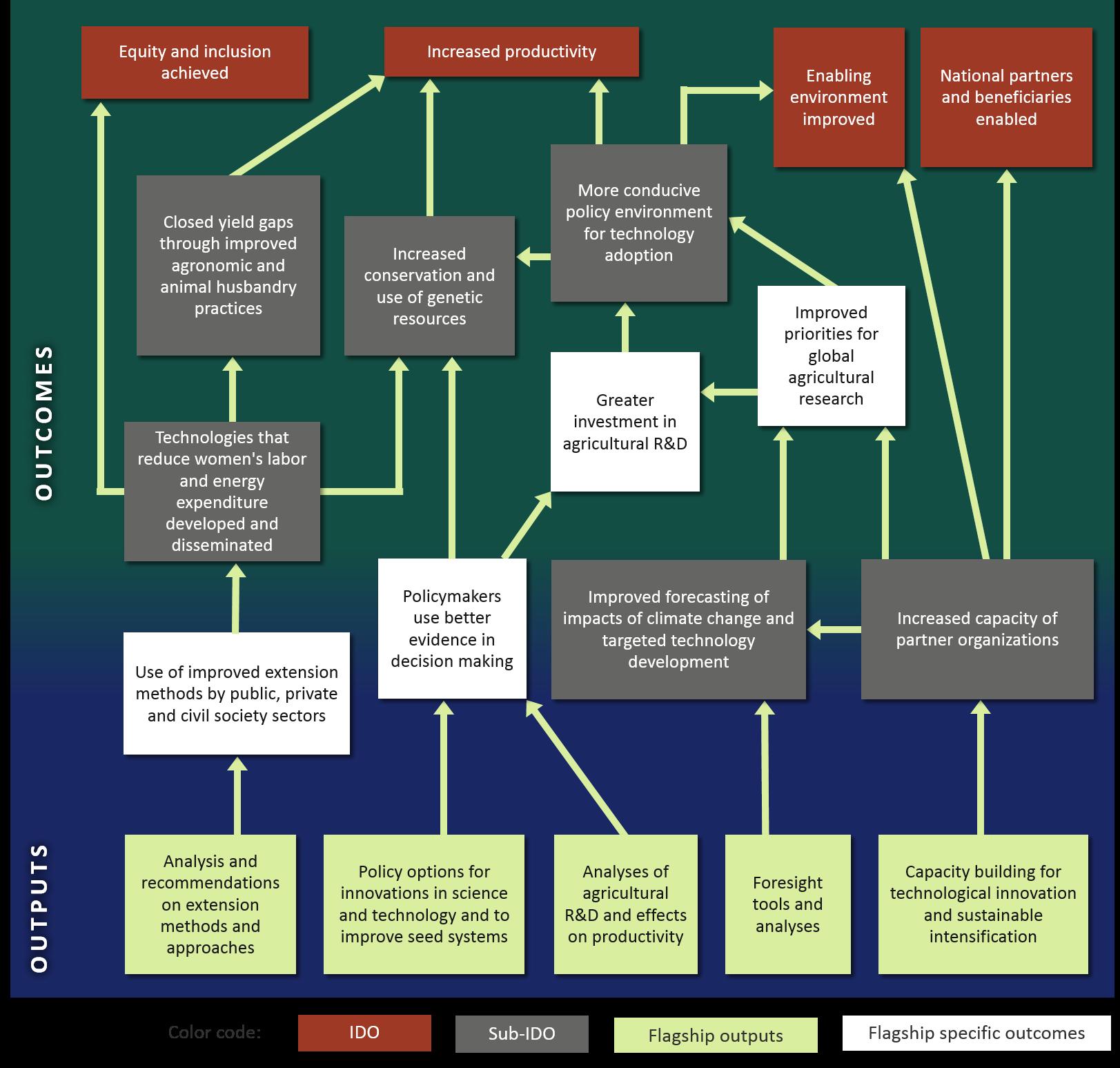 f-1-impact-pathways