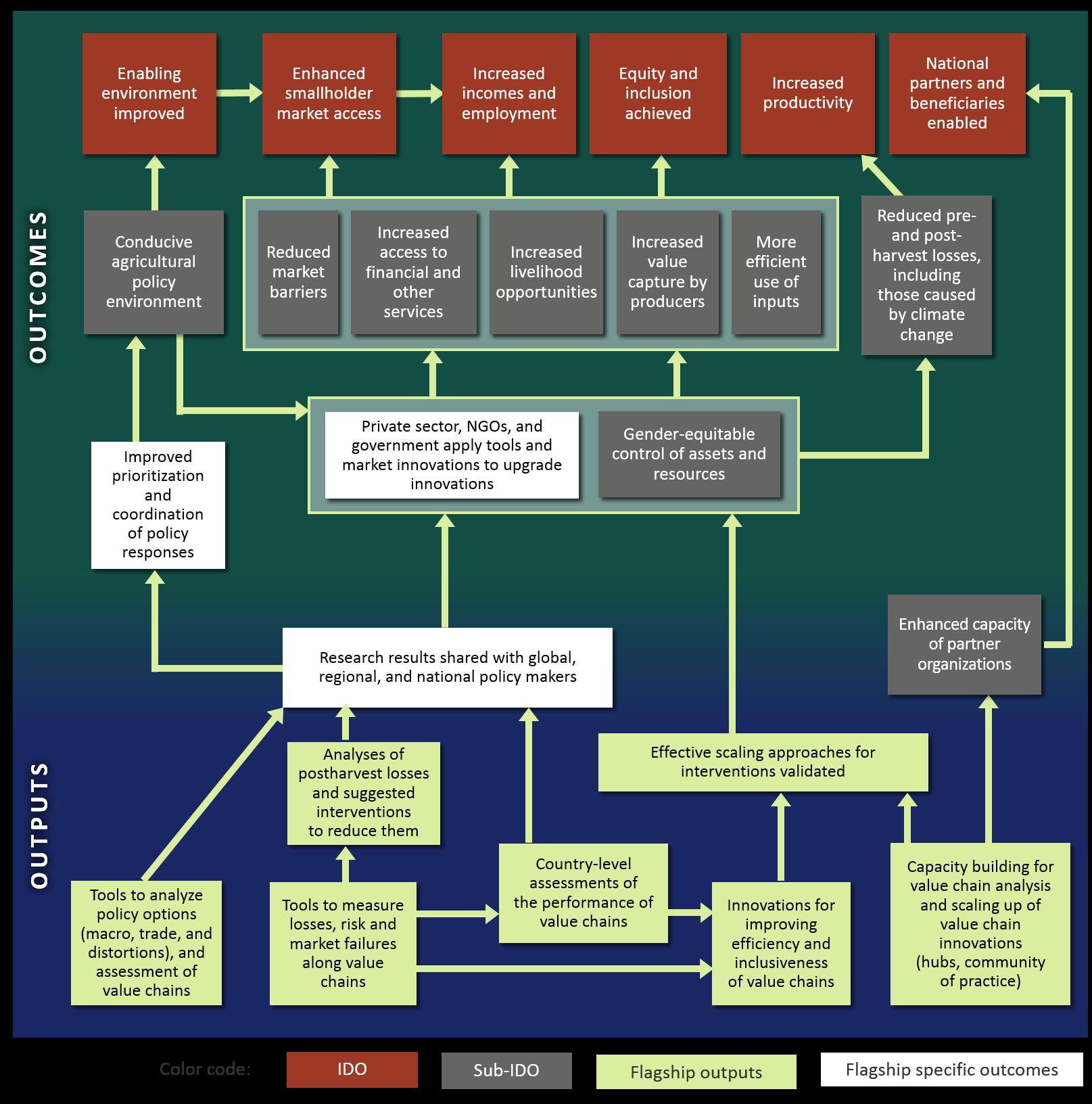 f-3-impact-pathways