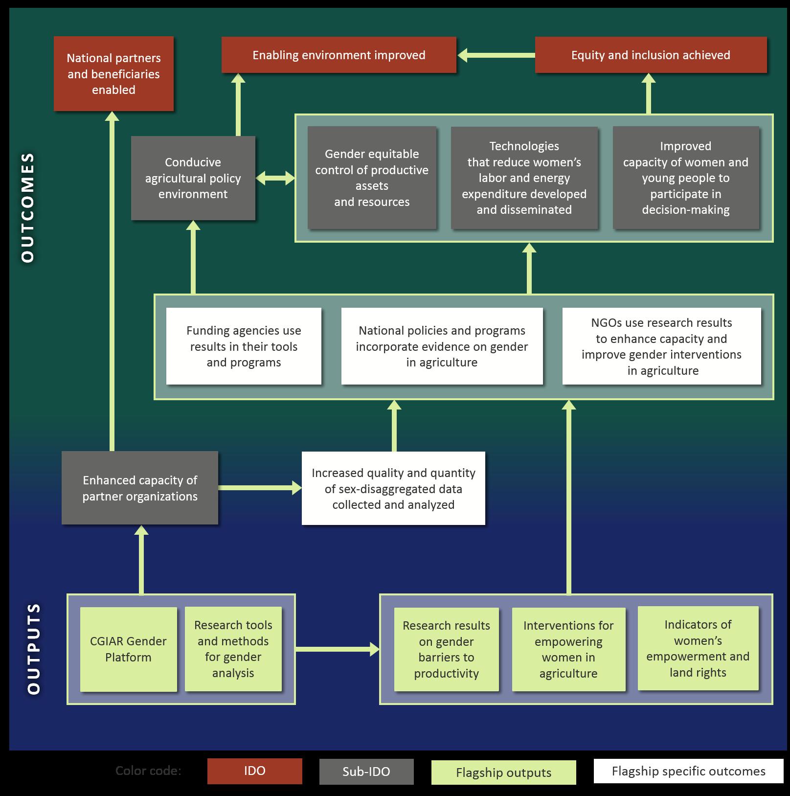 f-6-impact-pathways